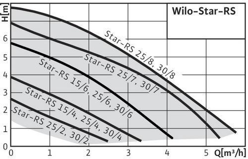 Характеристики насосов, схема